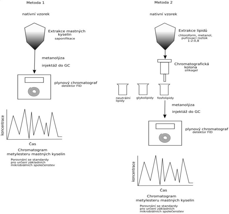 Znázornění odlišností obou testovaných metod