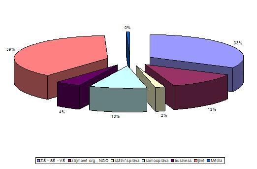 Návštěvnost hostětínských projektů podle jednotlivých cílových skupin v roce 2007