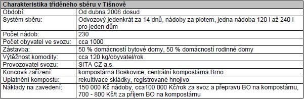 Příklady obcí, které zavedly tříděný sběr BO: město Tišnov