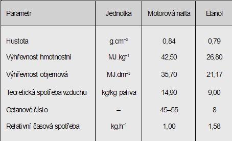 Základní parametry motorové nafty a etanolu (2)