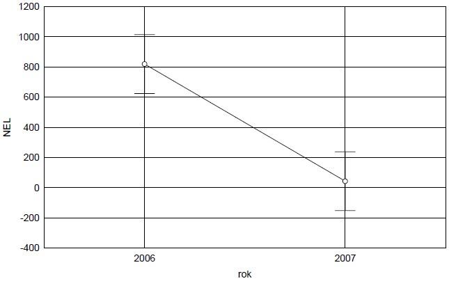 Statistické vyhodnocení průměrného poklesu NEL v půdě mezi sklizňovými roky 2006 a 2007