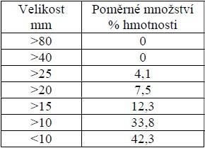Struktura energetické štěpky vytvořená štěpkovačem PZ 110mb
