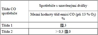 Třídy emisí oxidu uhelnatého pro lokální spotřebiče na pevná paliva podle ČSN EN 13229