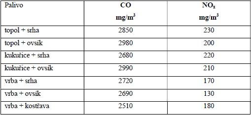 Emisní parametry směsných topných briket. Spalovací zařízení SK-2