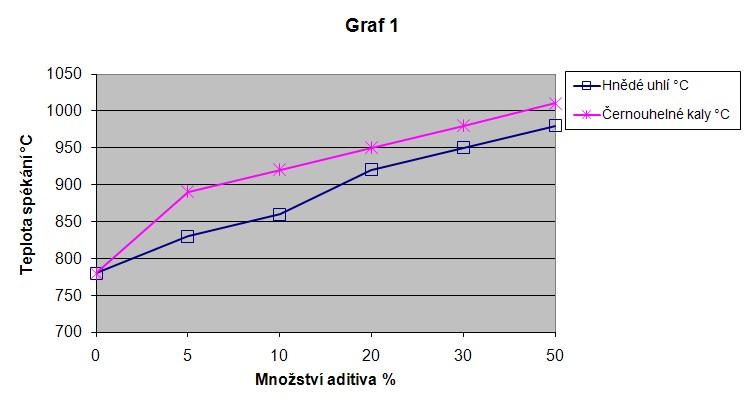 Závislost teploty spékání popele pšeničné slámy na množství   inhibitoru