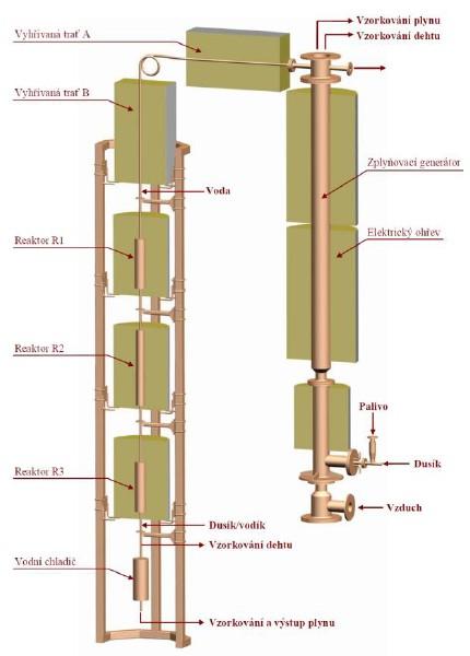 Zplyňovací generátor a čistící trať