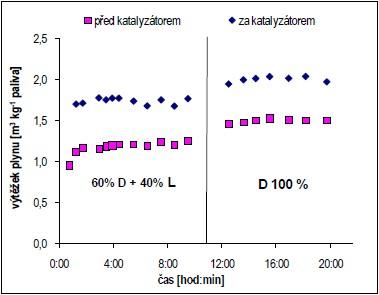 Výtěžek plynu ze zplyňování a teoretický výtěžek po průchodu katalyzátorem