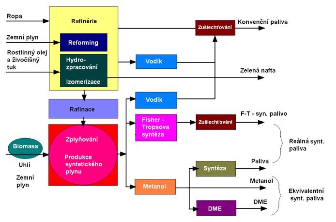Technologické procesy výroby pohonných hmot a syntetických paliv