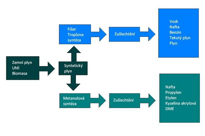 Cesty využití syntetického plynu