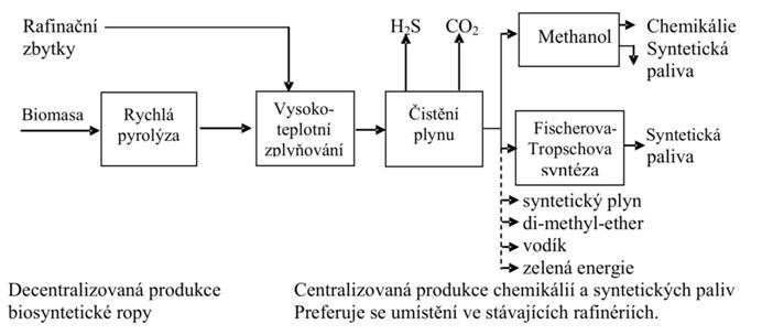 Pyrolýzní proces s decentralizovaným postupem zpracování vhodných zbytků biomasy, energetických rostlin a bioodpadů