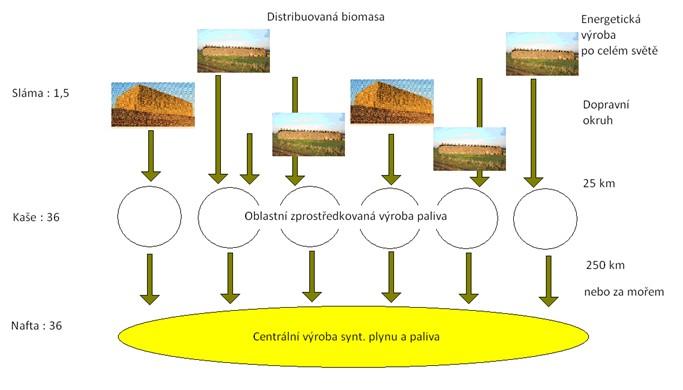 """Decentralizovaně-centralizovaná koncepce zplyňování """"biokaše"""""""