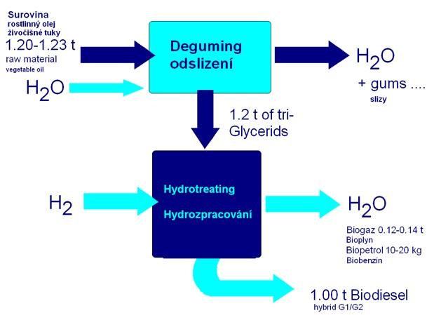 Jednotlivé operace a hmotnostní bilance technologie NExBtL vysokotlaké hydrogenace mastných kyselin rostlinných olejů a živočišných tuků