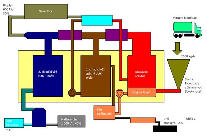 """Technologické schéma """"zaolejovacího"""" zařízení pro výrobu syntetické nafty ze zbytků biomasy a biogenních surovin OM 1000 zahrnující proces tepelné depolymerizace"""