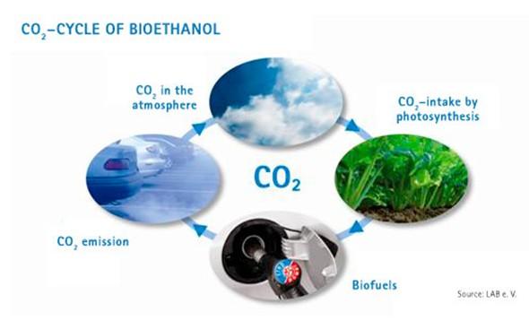 Koloběh oxidu uhličitého při výrobě a spotřebě bioethanolu