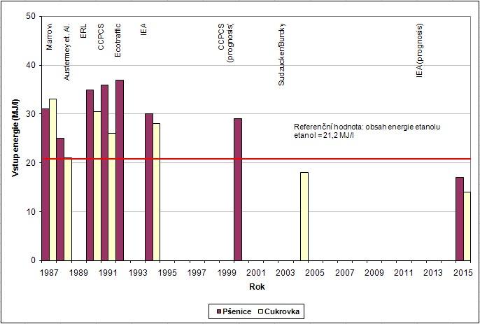Grafické vyjádření vstupní fosilní energie MJ/litr pro výrobu bioethanolu z pšenice a cukrovky [2]