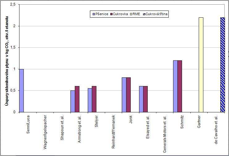 Úspory skleníkových plynů CO2ekv. u bioethanolu z pšenice, cukrovky, cukrové třtiny a řepkového methylesteru  (RME) podle různých studií [2]