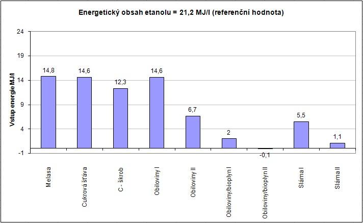 Hodnoty vstupní energie pro výrobu bioethanolu z různých biosurovin [2]