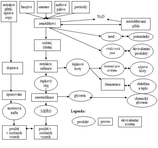 Schéma životního cyklu motorové nafty (MN) a MEŘO zohledňující účinek předplodiny, emise N2O, výrobu medu a metanogenezi bioplynu z řepkových šrotů [3]