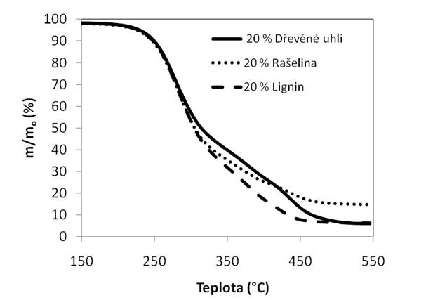 Ztráta hmotnosti při spalování směsných paliv s 80 % slámy