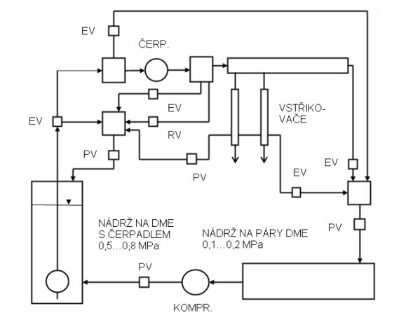 Schéma palivového systému  motoru na DME
