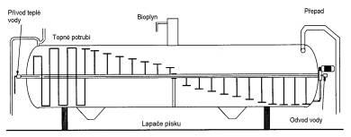 Horizontální reaktor
