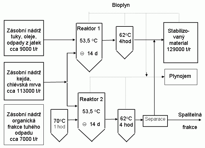Schéma centralizované bioplynové stanice Studsgaard (Dánsko)