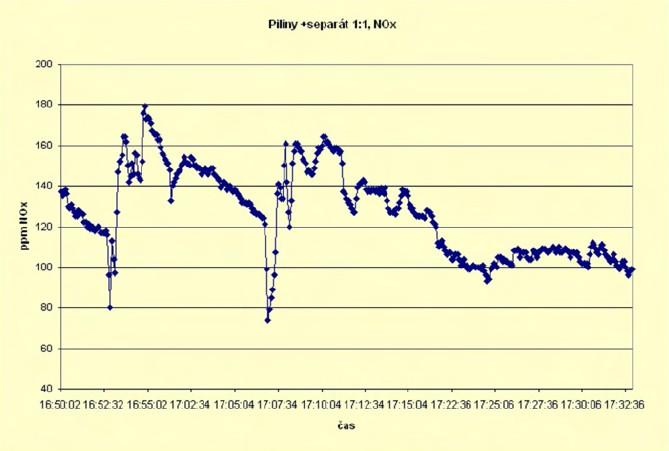 Průběh emisí NOx při spalovacích zkouškách pro různé vzorky - graf 2