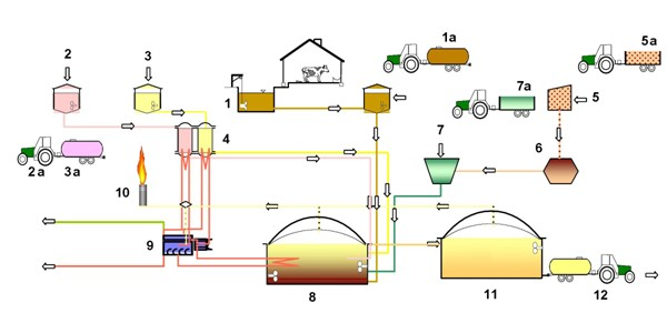 Schéma moderní bioplynové stanice