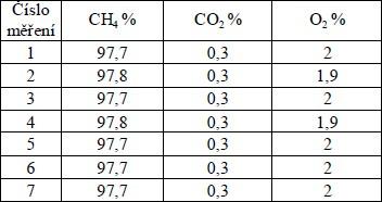 Koncentrace plynů ve směsi, objemová %
