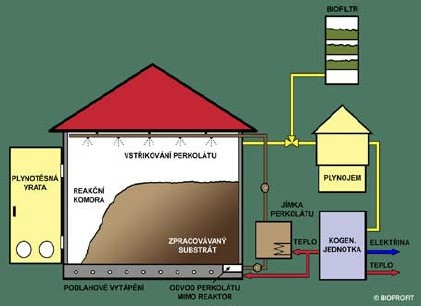 Schéma fermentace netekutých substrátů