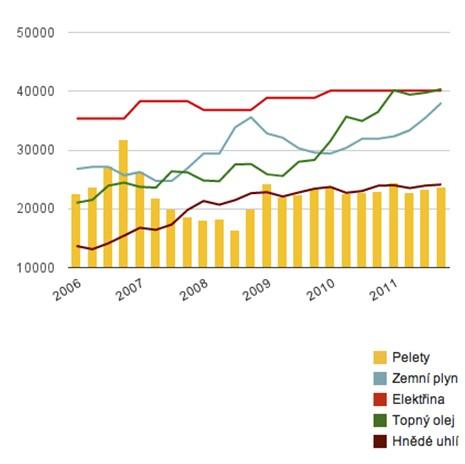 Náklady na vytápění peletami za rok a porovnání s ostatními palivy a mapa produkce pelet