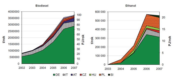 Výroba biopaliv v zemích střední Evropy (hodnoty v tunách a čisté výhřevnosti vyrobených paliv)