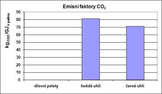 Emisní faktory CO2 přepočtené na výhřevnost paliva
