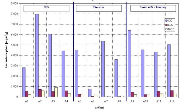 Koncentrace CO, SO2 a NO2 v emisích při spalování paliv kotlích malých výkonů (A1 až A12 jsou jednotlivá měření)