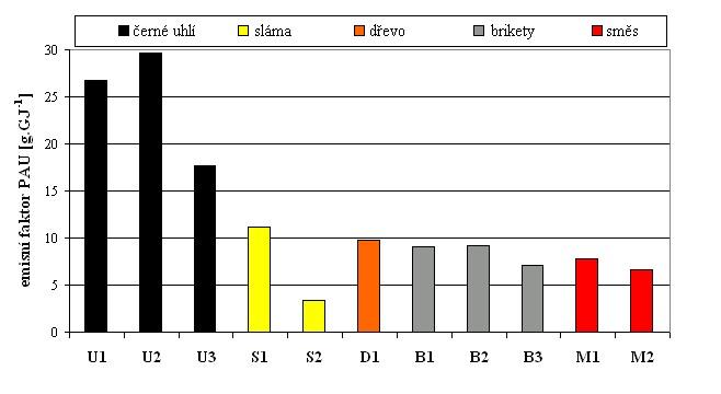 Emisní faktor PAU u zdrojů malého výkonu při spalování různých paliv
