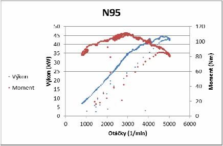 Výkonové parametry motoru pro palivo Natural 95