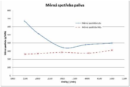 Měrná spotřeba na obě sledovaná paliva