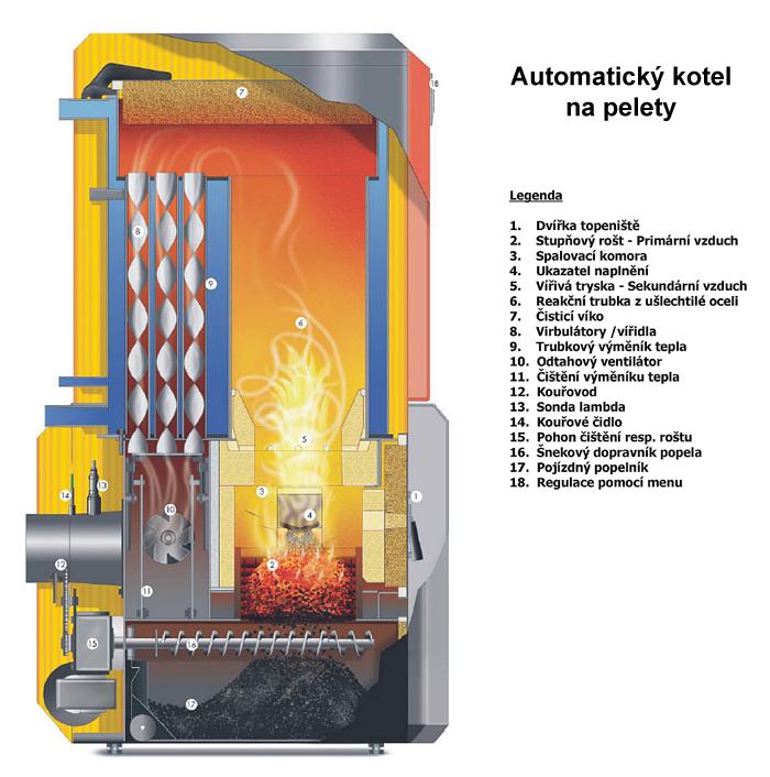 Automatický kotel na pelety Guntamatic Biocom