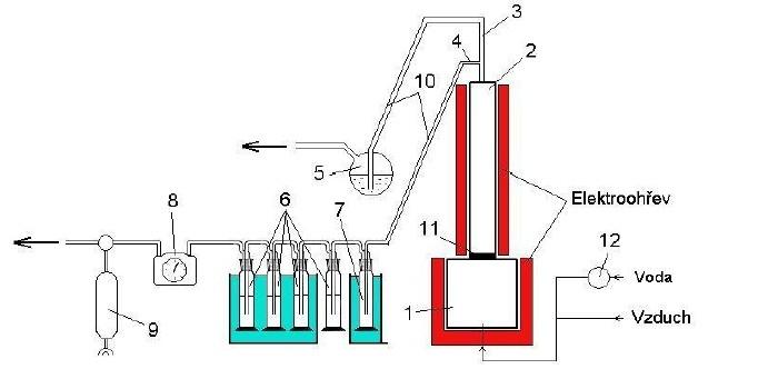 Schéma zplyňovacího reaktoru s odběrovou větví na stanovení obsahu dehtu v plynu