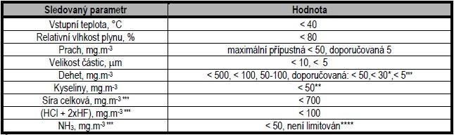 Požadavky na kvalitu plynu pro spalovací motory(1)