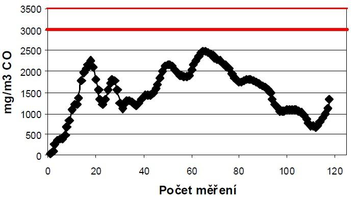 Průběh emisí CO – separát + piliny 1:1 hm.