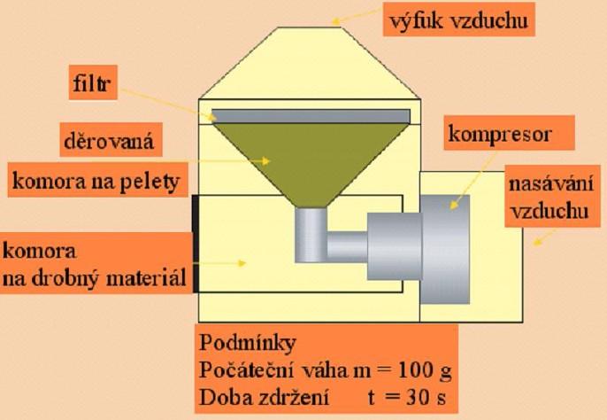 Schéma přístroje Ligno-tester (autor)
