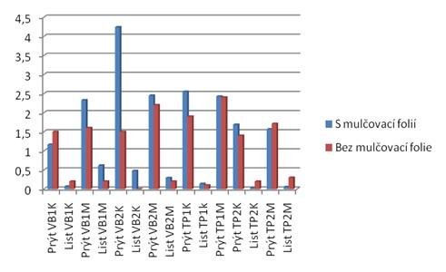 """Srovnání suché váhy (g) výhonů a listů na pokusném poli """"Litávka"""" bez a s mulčovací folií"""