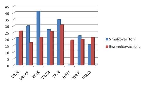 """Srovnání délky výhonů s a bez použití mulčovací folie – pozemek """"Litávka"""""""