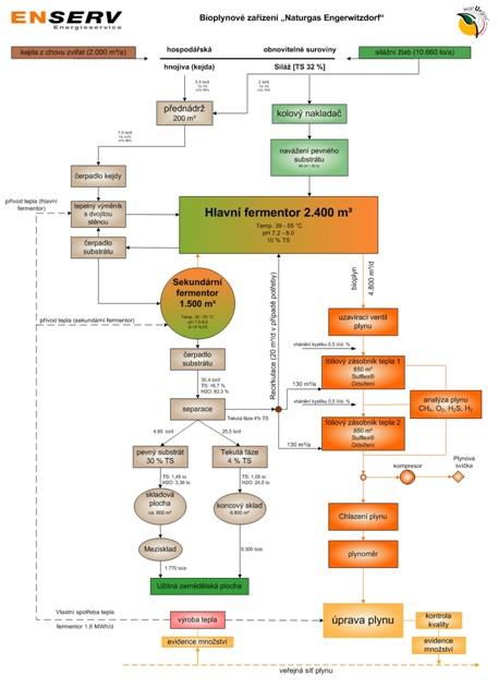 Schematické znázornění činnosti BPS Enegerwitzdorf