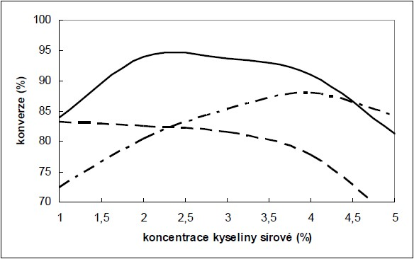 Vliv koncentrace kyseliny sírové na transesterifikaci kafilrního tuku (RPF) a vepřového sádla