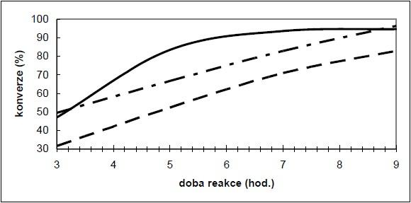 Vliv doby reakce na transesterifikaci kafilrního tuku (RPF) a vepřového sádla