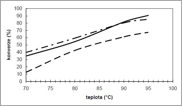 Vliv reakční teploty na transesterifikaci kafilrního tuku (RPF) a vepřového sádla
