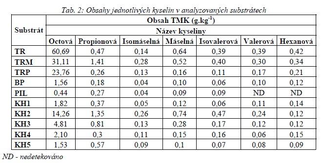 Obsahy jednotlivých kyselin v analyzovaných substrátech