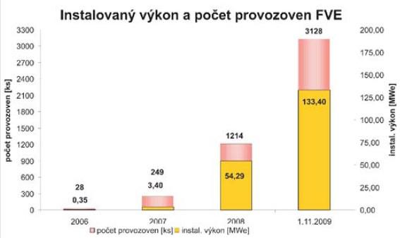 Vývoj počtu provozoven a celkového instalovaného výkonu u fotovoltaiky od roku 2006 (zdroj: ERÚ)
